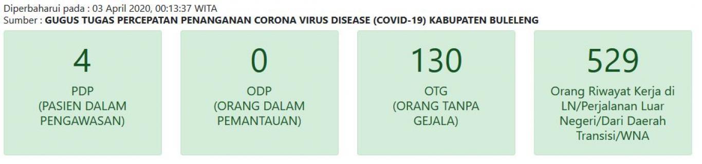 Update Info Kasus Covid 19 Di Kabupaten Buleleng Website Desa Sidetapa